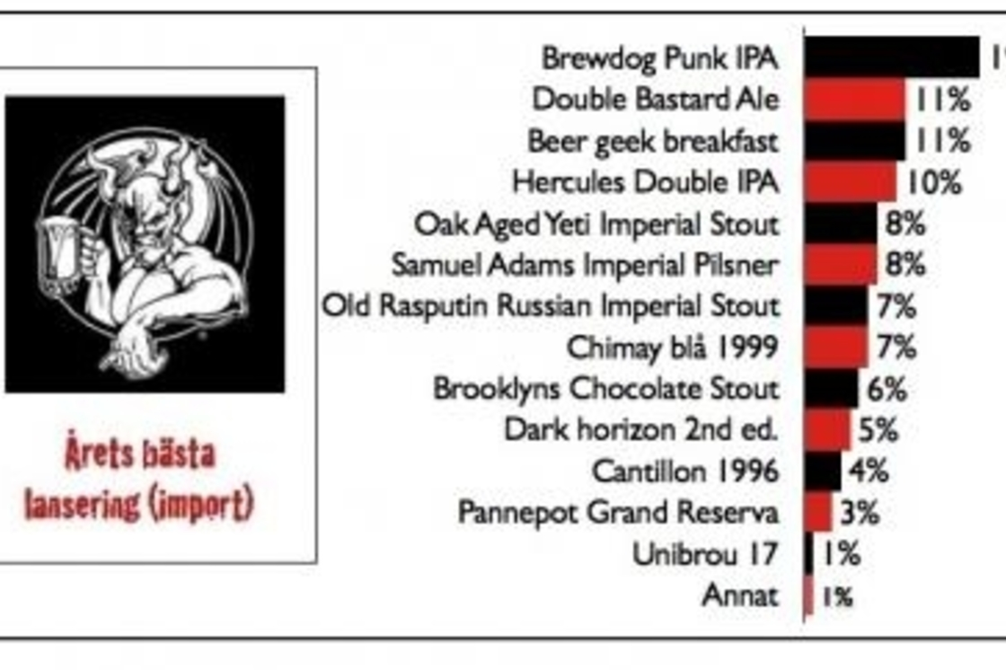 Punk IPA burns it up in Sweden
