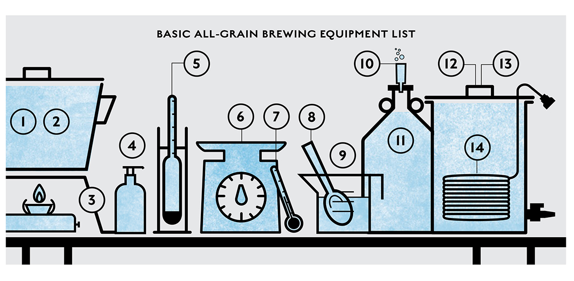 Beginner Brewing